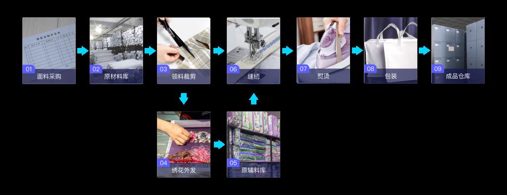 纺织行业mes系统解决方案