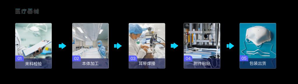医疗器械与物资行业mes系统解决方案