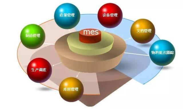 MES与ERP的关系