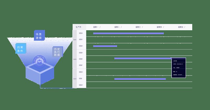 MES系统供应商-木白隆重推出「木白智能排程」