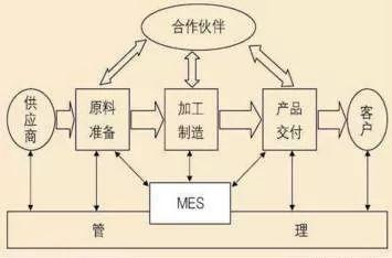 MES发展趋势:模块化的MES系统