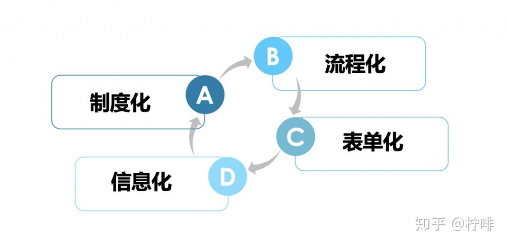 如何将管理需求转化为信息化方案