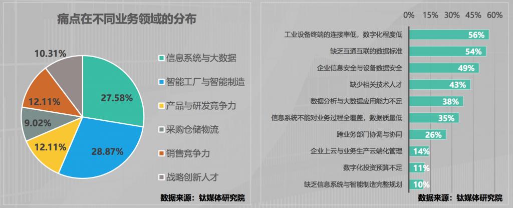 MES供应商:木白科技带你了解制造业要怎么转型  | 木白科技 木白智造