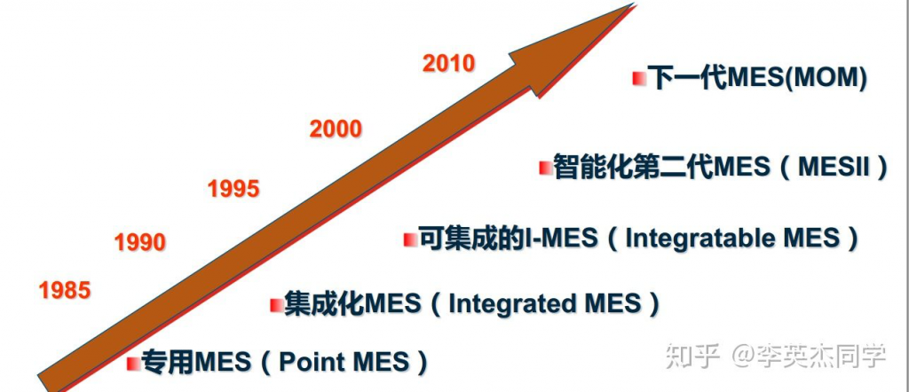 MES系统的历史  | 木白科技 木白智造