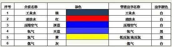 车间管理中的颜色应用,这些你都用得到!   MES系统供应商 木白科技 木白智造