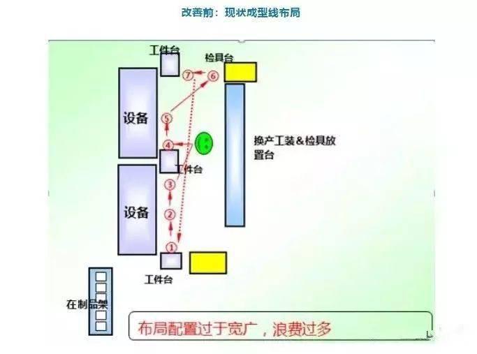 如何在物理空间上进行精益生产线的改造?   MES系统供应商 木白科技 木白智造