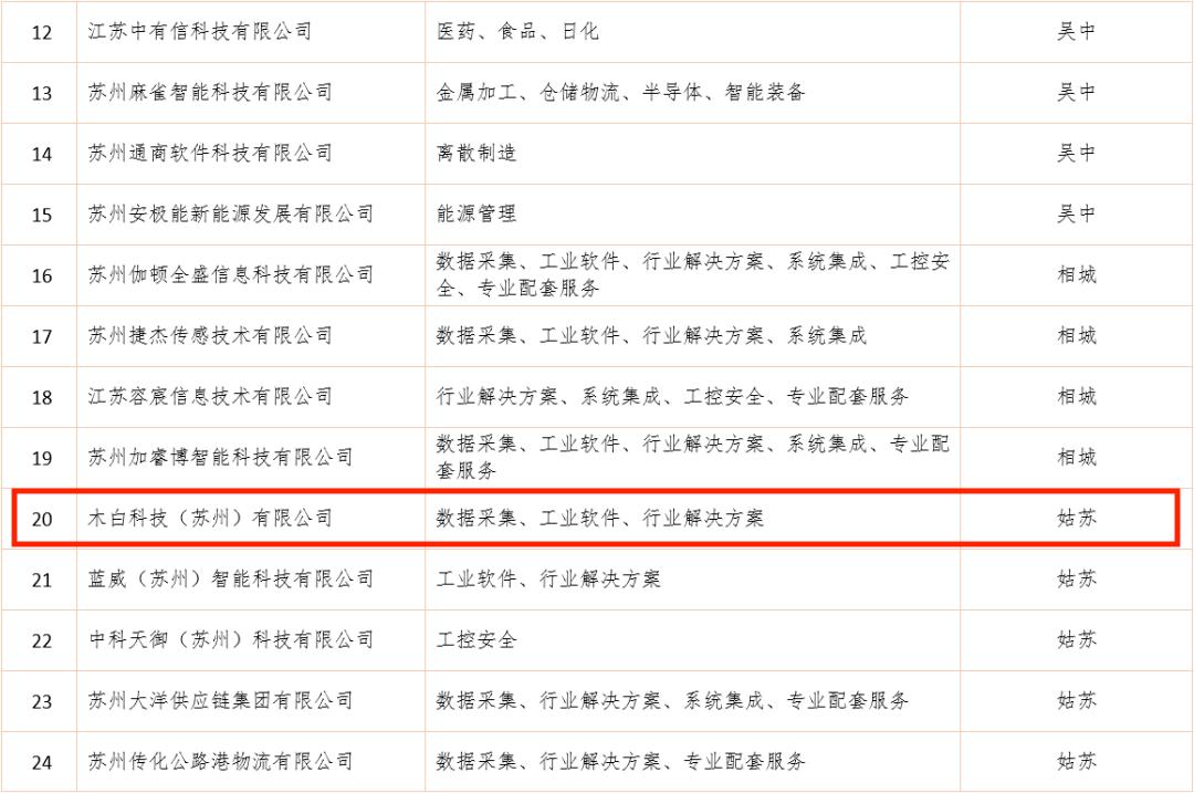 「木白科技」入选「苏州市工业互联网专业服务商」