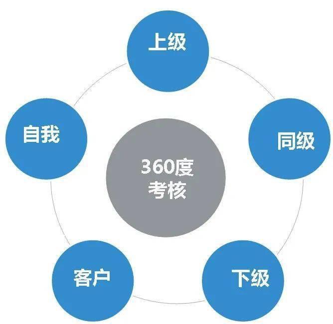 绩效考核,怎样做到合理有效? | MES系统供应商 木白科技 木白智造