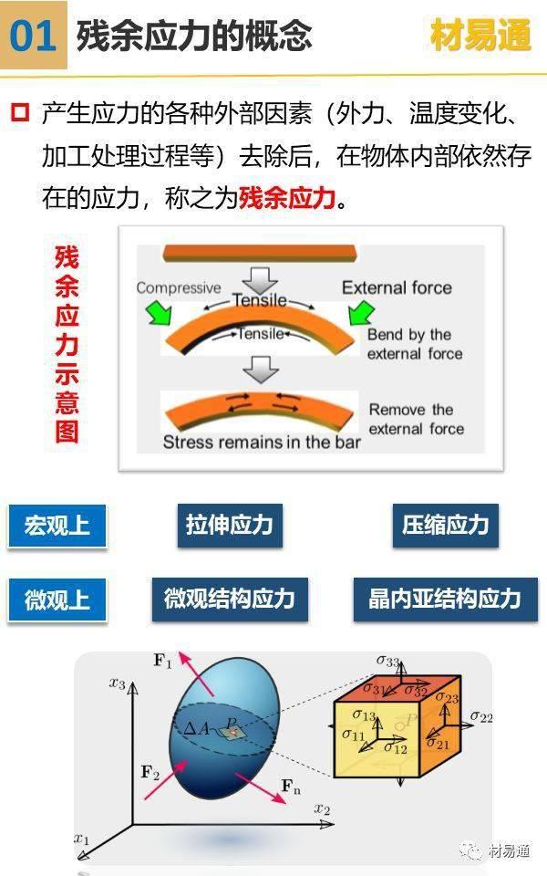 一组图看懂残余应力 | MES系统供应商 木白科技 木白智造