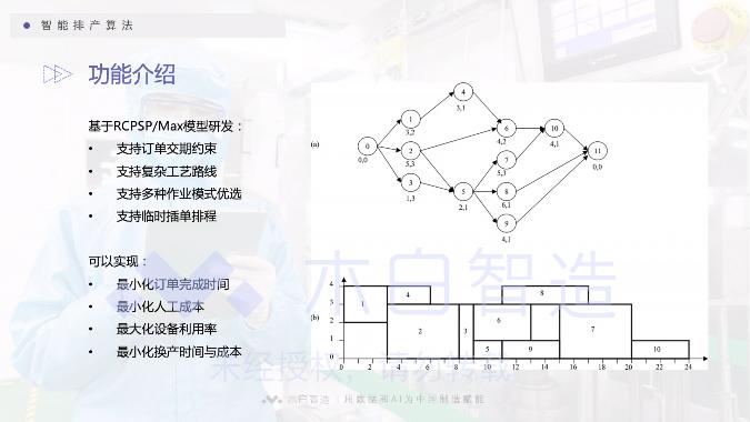 「木白智造系列视频」智能算法排程插件
